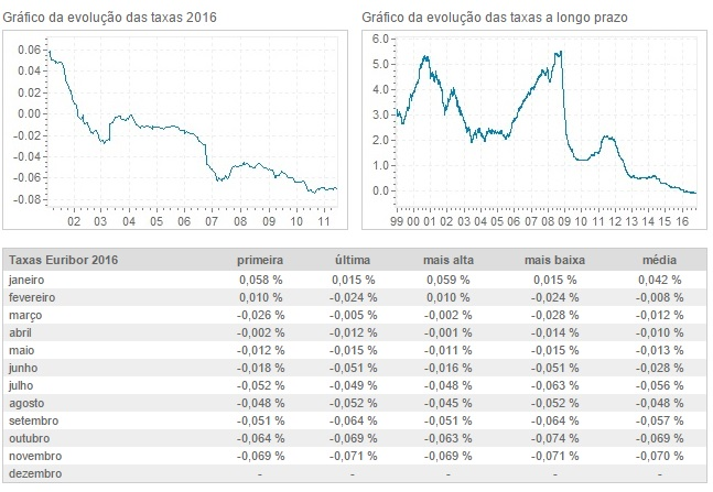Gráfico evolução das taxas Euribor 2016
