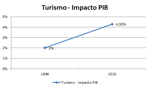 Gráfico - Impacto do Turismo no PIB