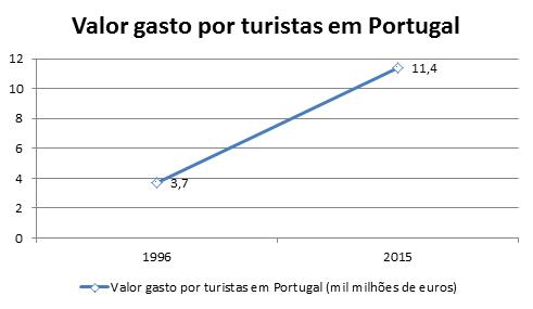 Gráfico - Valor gasto por turistas em Portugal